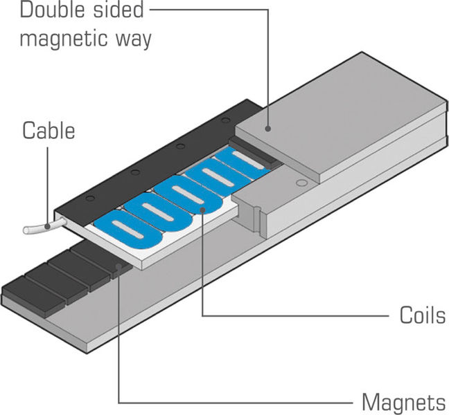 Ironless motor principle