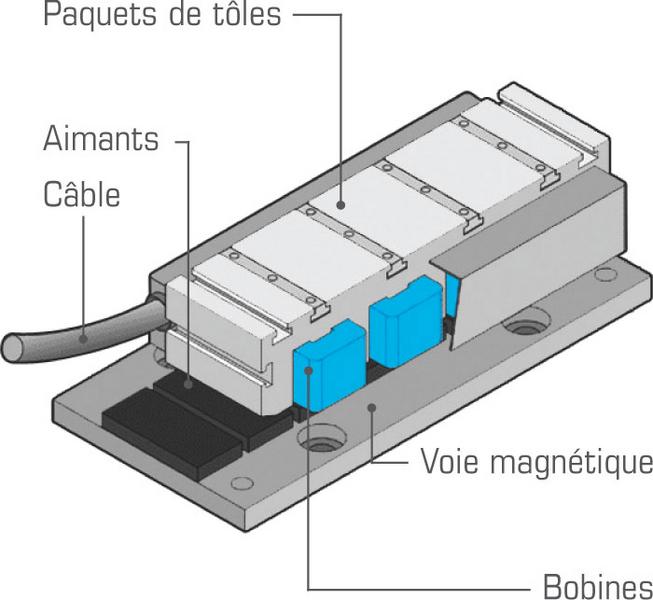 Principe Du Moteur Lin Aire Entra Nement Direct Etel Innovation Motion Control