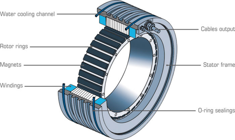 Direct Drive Torque Motor Principle Etel Innovative