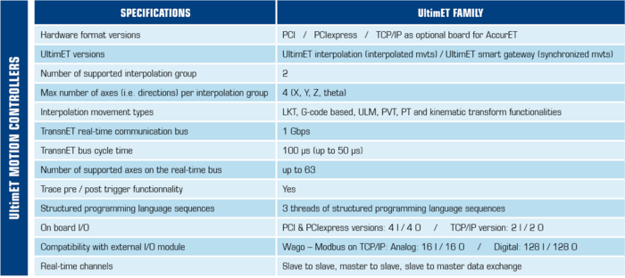 UltimET motion controllers specifications